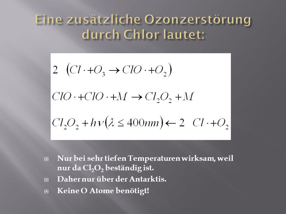 Nur bei sehr tiefen Temperaturen wirksam, weil nur da Cl 2 O 2 beständig ist. Daher nur über der Antarktis. Keine O Atome benötigt!