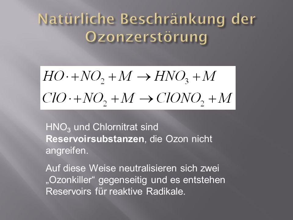 HNO 3 und Chlornitrat sind Reservoirsubstanzen, die Ozon nicht angreifen. Auf diese Weise neutralisieren sich zwei Ozonkiller gegenseitig und es entst