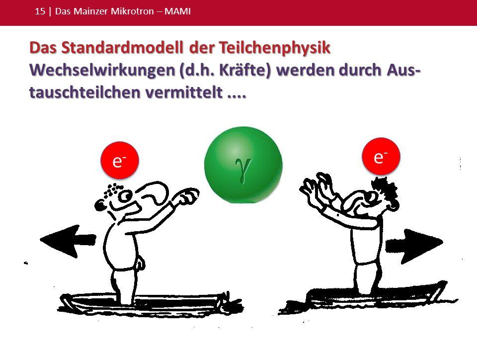 15 | Das Mainzer Mikrotron – MAMI Das Standardmodell der Teilchenphysik Wechselwirkungen (d.h. Kräfte) werden durch Aus- tauschteilchen vermittelt....