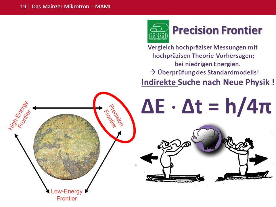 ΔE Δt = h/4π 19 | Das Mainzer Mikrotron – MAMI Precision Frontier Vergleich hochpräziser Messungen mit hochpräzisen Theorie-Vorhersagen; bei niedrigen