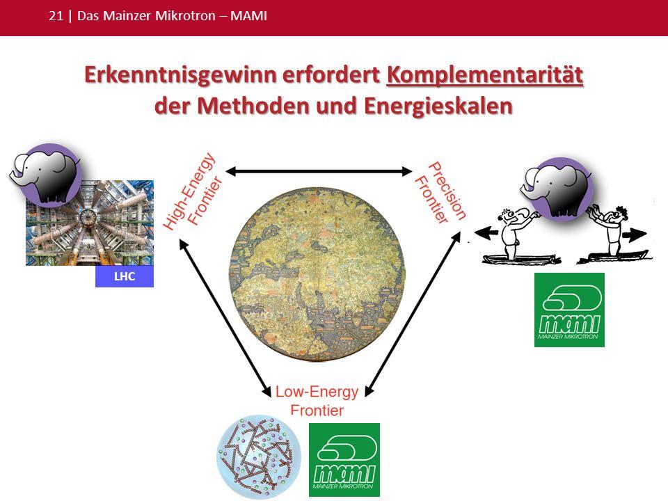 Terra incognita 21 | Das Mainzer Mikrotron – MAMI Erkenntnisgewinn erfordert Komplementarität der Methoden und Energieskalen LHC