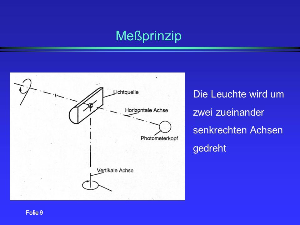 Folie 19 Bildauflösendes Goniometer l Vermessung von Lampen und Leuchten mit bildauflösender Leuchtdichtemessung l Prinzip der Unternehmensgruppe Techno Team