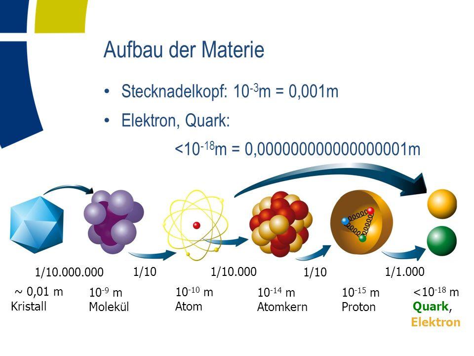 Aufbau der Materie Stecknadelkopf: 10 -3 m = 0,001m Elektron, Quark: <10 -18 m = 0,000000000000000001m 10 -15 m Proton 10 -9 m Molekül 10 -14 m Atomke