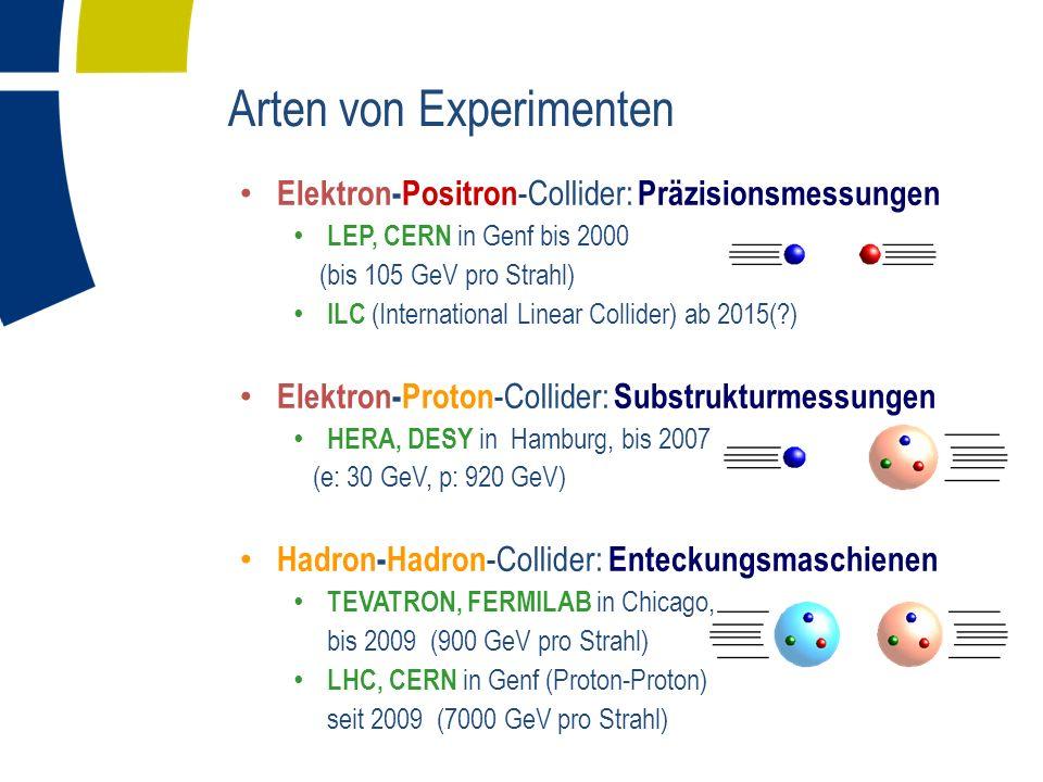 Arten von Experimenten Elektron-Positron -Collider: Präzisionsmessungen LEP, CERN in Genf bis 2000 (bis 105 GeV pro Strahl) ILC (International Linear