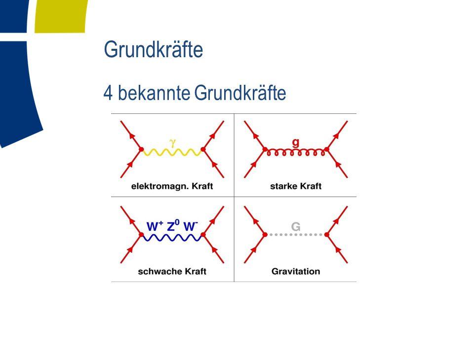 Grundkräfte 4 bekannte Grundkräfte Austauschteilchen sind die Quanten der Kraftfelder