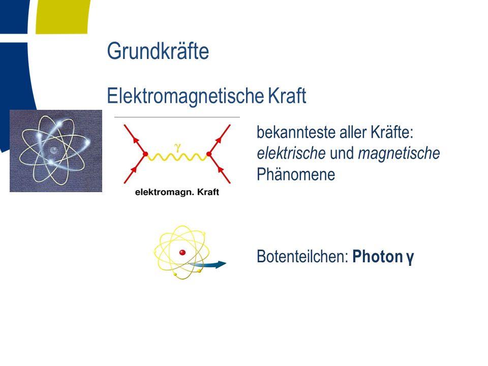 Eigenschaft der starken Kraft: - die notwendige Energie zum separieren von Quarks wächst mit dem Abstand (Analogie: Federkraft) - Gluonen tragen Farbladung und koppeln aneinander Grundkräfte Starke Kraft - Quantenchronodynamik Quarks erscheinen nur im Verband (Bsp Proton = |uud>, Neutron = |ddu>) Quarks erscheinen frei beweglich im Verband Grund: Farbneutral 3 Ladungen: rot, grün, blau