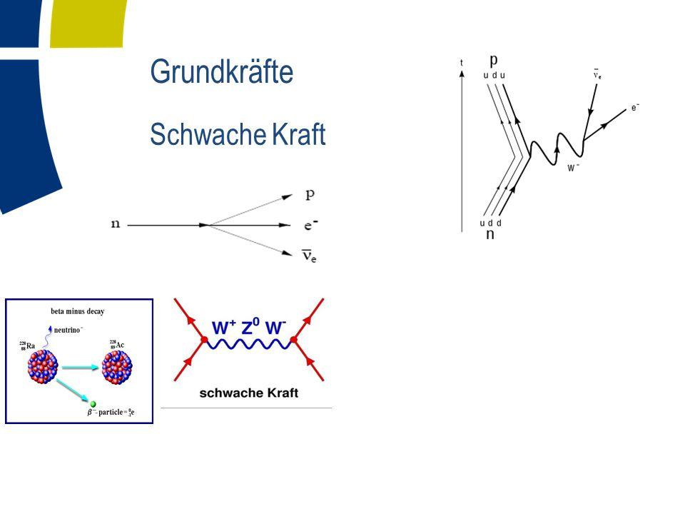 Grundkräfte Schwache Kraft Eigenschaften durch Theorie und andere Experimente gut vorhergesagt/bestimmt Später selber bestimmen