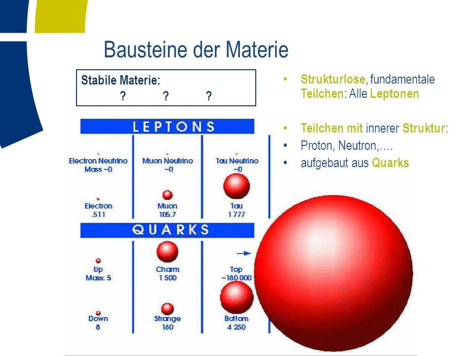Bausteine der Materie Strukturlose, fundamentale Teilchen : Alle Leptonen Teilchen mit innerer Struktur : Proton, Neutron,….