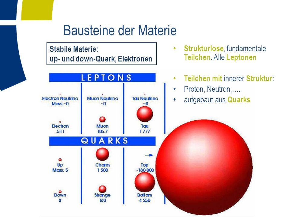 Bausteine der Materie Strukturlose, fundamentale Teilchen : Alle Leptonen Teilchen mit innerer Struktur : Proton, Neutron,…. aufgebaut aus Quarks Stab
