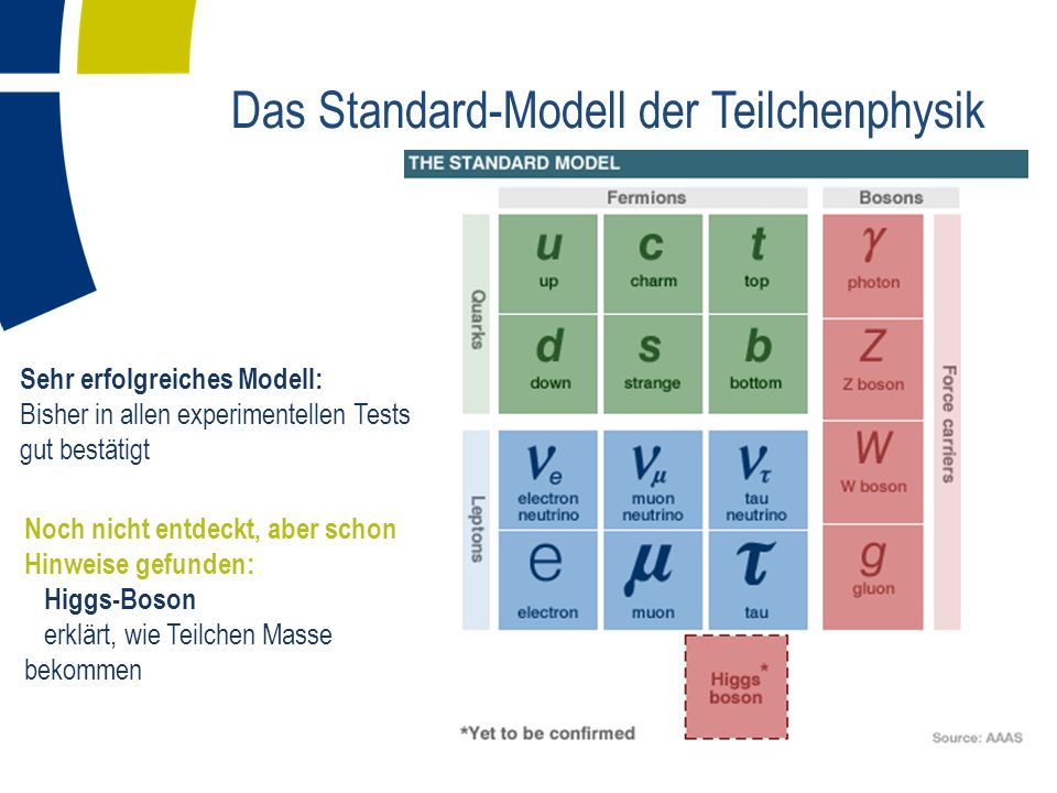 Offene Fragen Das Standard-Modell der Teilchenphysik hat bis jetzt allen experimentellen Tests erfolgreich standgehalten, lässt aber viele Fragen offen: