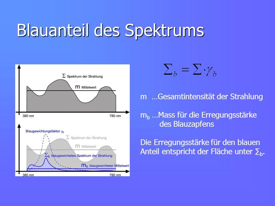 Blauanteil des Spektrums m …Gesamtintensität der Strahlung m b …Mass für die Erregungsstärke des Blauzapfens Die Erregungsstärke für den blauen Anteil