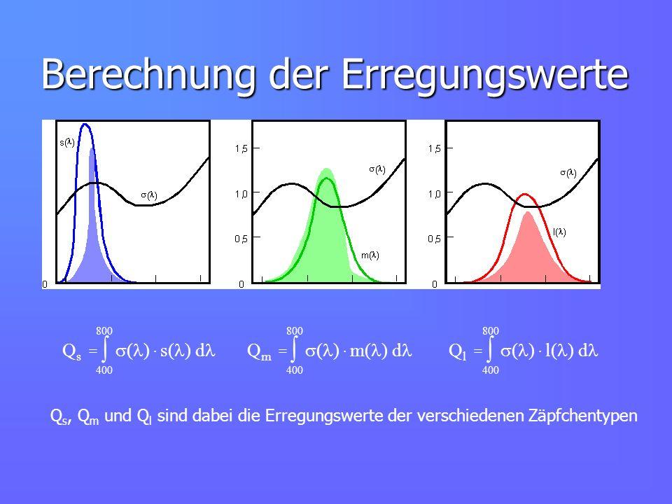 Berechnung der Erregungswerte Q s = ( ) s( ) d 400 800 Q m = ( ) m( ) d 400 800 Q l = ( ) l( ) d 400 800 Q s, Q m und Q l sind dabei die Erregungswert