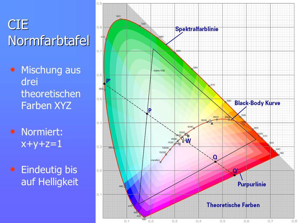 CIE Normfarbtafel Mischung aus drei theoretischen Farben XYZ Normiert: x+y+z=1 Eindeutig bis auf Helligkeit