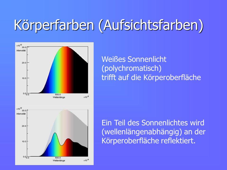 Körperfarben (Aufsichtsfarben) Weißes Sonnenlicht (polychromatisch) trifft auf die Körperoberfläche Ein Teil des Sonnenlichtes wird (wellenlängenabhän