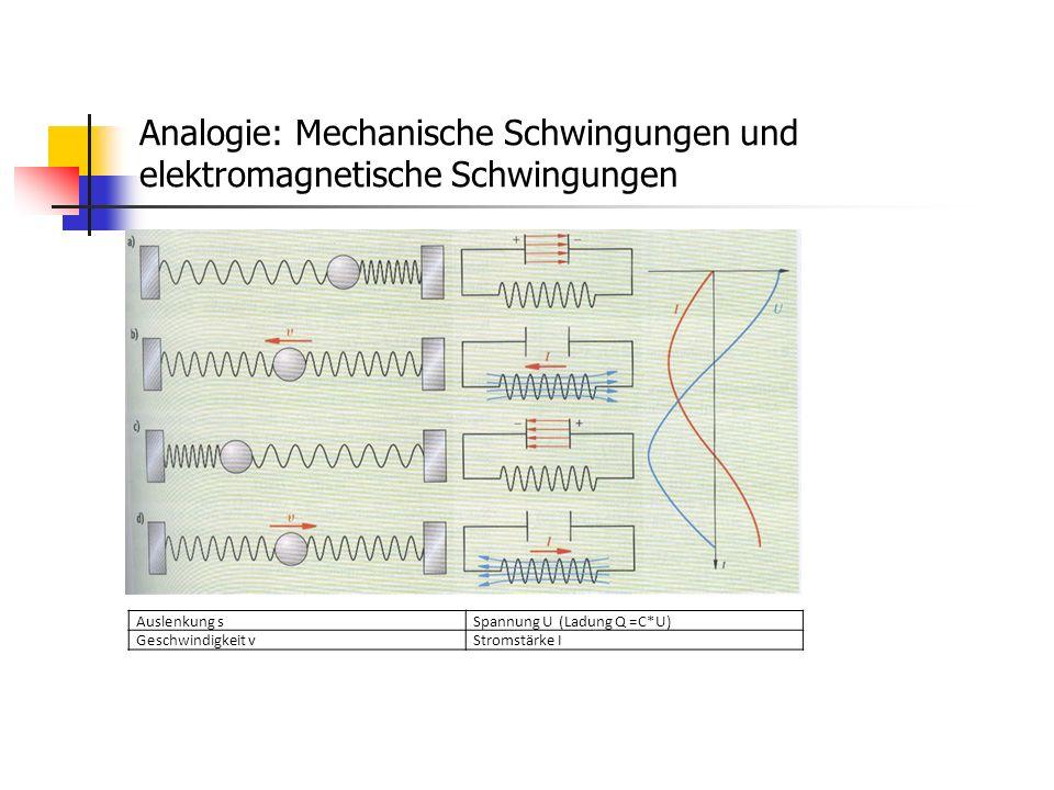 Analogie: Mechanische Schwingungen und elektromagnetische Schwingungen Auslenkung sSpannung U (Ladung Q =C*U) Geschwindigkeit vStromstärke I