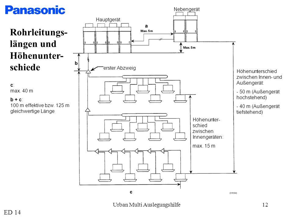 Urban Multi Auslegungshilfe12 Nebengerät Hauptgerät erster Abzweig Höhenunterschied zwischen Innen- und Außengerät: - 50 m (Außengerät hochstehend) - 40 m (Außengerät tiefstehend) Höhenunter- schied zwischen Innengeräten: max.