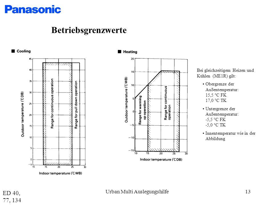 Urban Multi Auslegungshilfe13 Betriebsgrenzwerte Bei gleichzeitigem Heizen und Kühlen (ME1R) gilt: Obergrenze der Außentemperatur: 15,5 °C FK 17,0 °C TK Untergrenze der Außentemperatur: -5,5 °C FK -5,0 °C TK Innentemperatur wie in der Abbildung ED 40, 77, 134