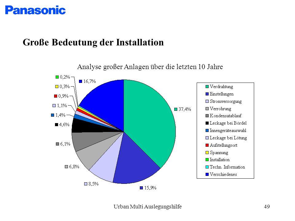 Urban Multi Auslegungshilfe49 Große Bedeutung der Installation Analyse großer Anlagen über die letzten 10 Jahre