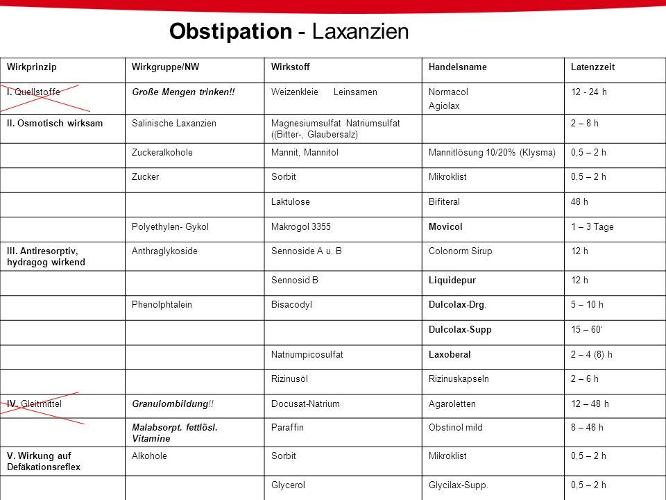 Obstipation - Laxanzien WirkprinzipWirkgruppe/NWWirkstoffHandelsnameLatenzzeit I. QuellstoffeGroße Mengen trinken!!Weizenkleie LeinsamenNormacol Agiol