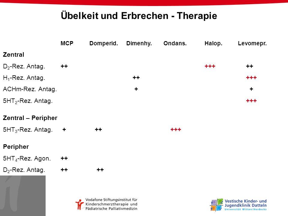 Übelkeit und Erbrechen - Therapie MCPDomperid. Dimenhy. Ondans.Halop. Levomepr. Zentral D 2 -Rez. Antag.++ +++ ++ H 1 -Rez. Antag. ++ +++ ACHm-Rez. An