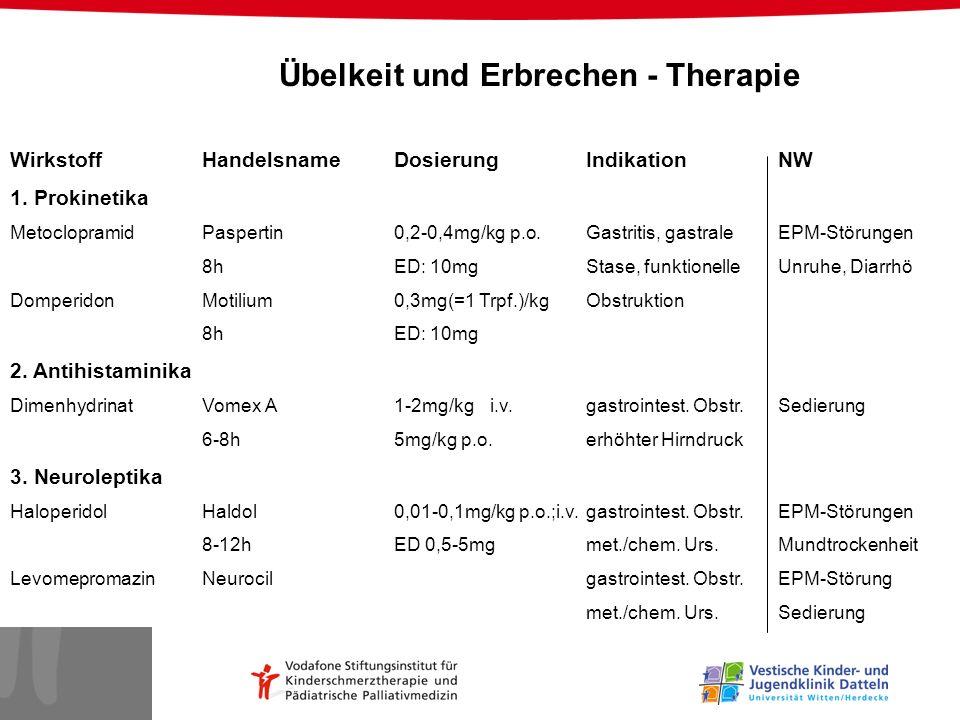 WirkstoffHandelsnameDosierungIndikationNW 1. Prokinetika MetoclopramidPaspertin0,2-0,4mg/kg p.o.Gastritis, gastraleEPM-Störungen 8hED: 10mgStase, funk