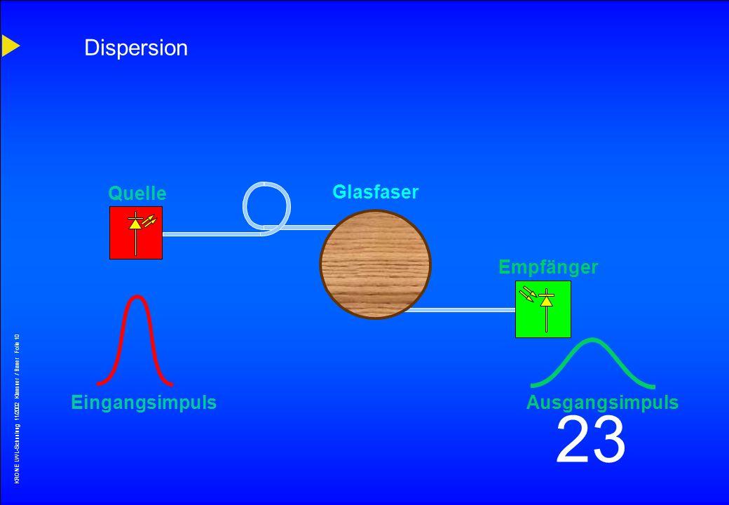 KRONE LWL-Schunlung 11/2002 Klausner / Bauer Folie 9 23 Dämpfungsverlauf von LWL - - OH OH OH - GaAlAs Dämpfung (dB/km) 6 5 4 3 2 1 0 0.7 0.8 0.9 1.0