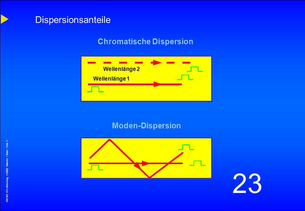 KRONE LWL-Schunlung 11/2002 Klausner / Bauer Folie 10 23 Dispersion Quelle Glasfaser Empfänger AusgangsimpulsEingangsimpuls