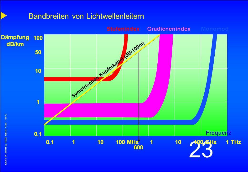 KRONE LWL-Schunlung 11/2002 Klausner / Bauer Folie 11 23 Dispersionsanteile Moden-Dispersion Chromatische Dispersion Wellenlänge 1 Wellenlänge 2