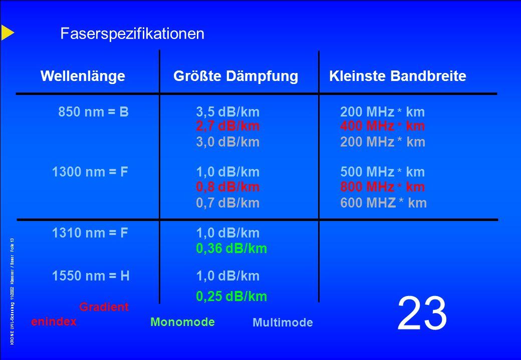 KRONE LWL-Schunlung 11/2002 Klausner / Bauer Folie 12 23 Symetrisches Kupferkabel (dB/100m) StufenindexGradienenindexMonomod 0,11100 MHz110100 GHz1 TH