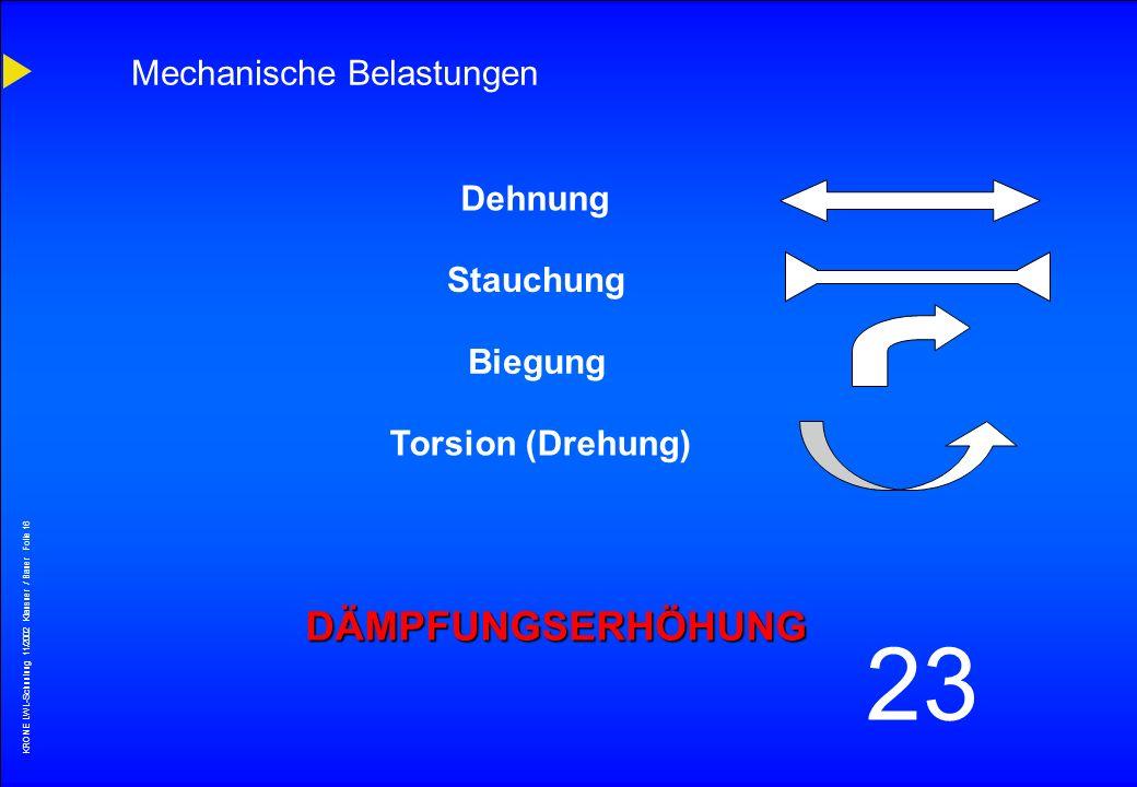 KRONE LWL-Schunlung 11/2002 Klausner / Bauer Folie 15 23 1 Std.1 Tag 1 M 1 Jahr52550 Jahre 175 kpsi / 1,75 % 150 kpsi / 1,50 % 10 12 15 20 25 30 40 50