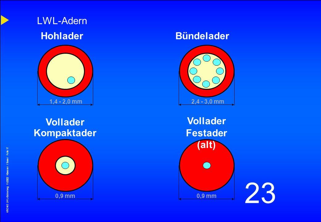 KRONE LWL-Schunlung 11/2002 Klausner / Bauer Folie 16 23 Mechanische Belastungen DÄMPFUNGSERHÖHUNG DÄMPFUNGSERHÖHUNG Dehnung Stauchung Biegung Torsion