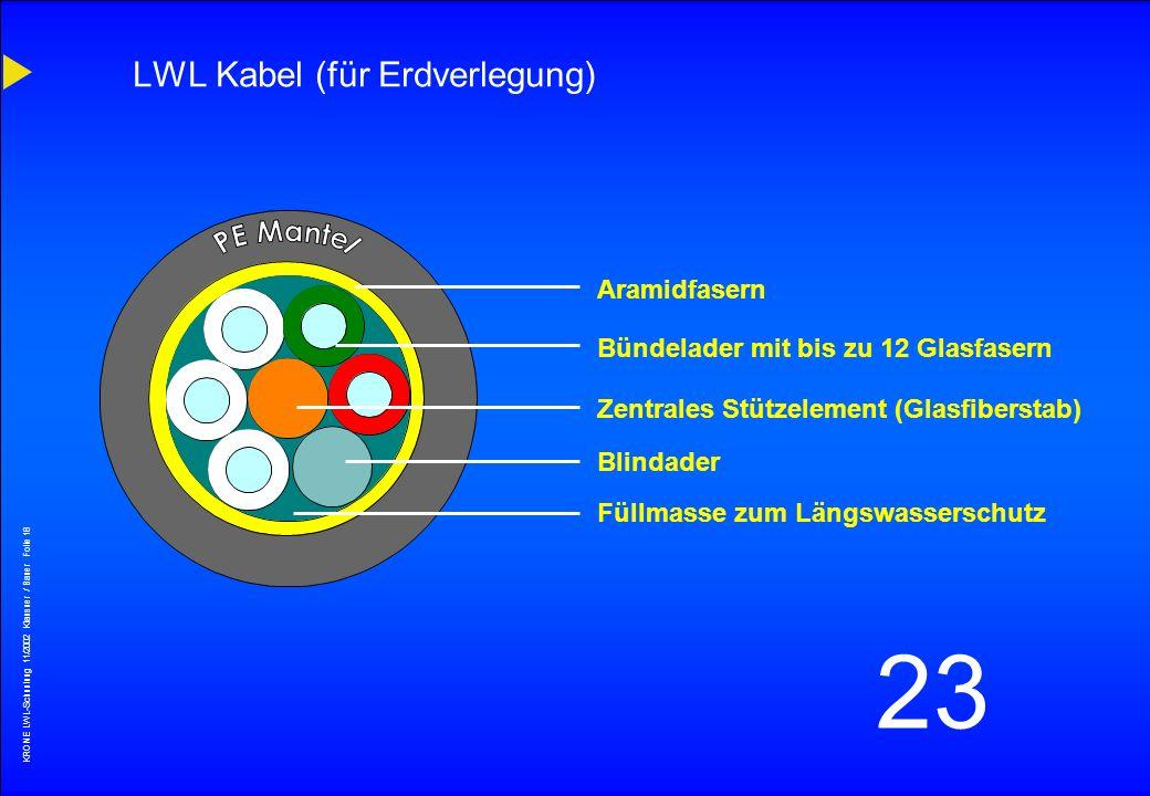 KRONE LWL-Schunlung 11/2002 Klausner / Bauer Folie 17 23 LWL-Adern Hohlader 1,4 - 2,0 mm Bündelader 2,4 - 3,0 mm Vollader Kompaktader 0,9 mm Vollader