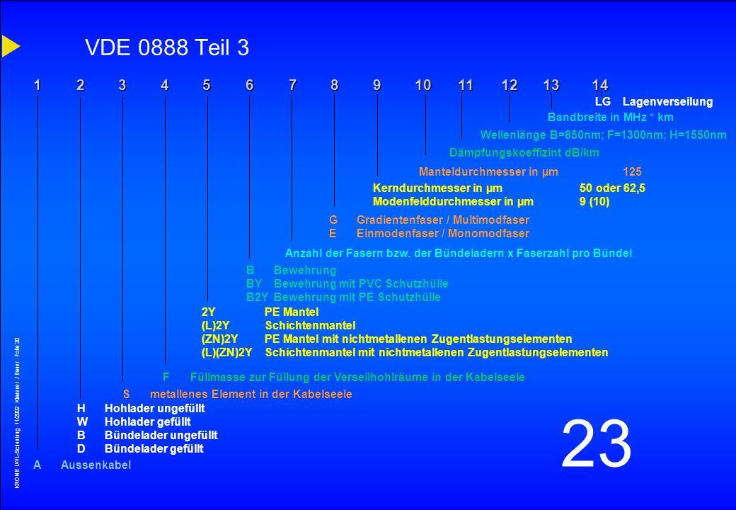KRONE LWL-Schunlung 11/2002 Klausner / Bauer Folie 19 23 VDE 0888 / EN 187000 und 188000 VDE 0888 Teil 1Begriffe VDE 0888 Teil 2Fasern, Einzelader und