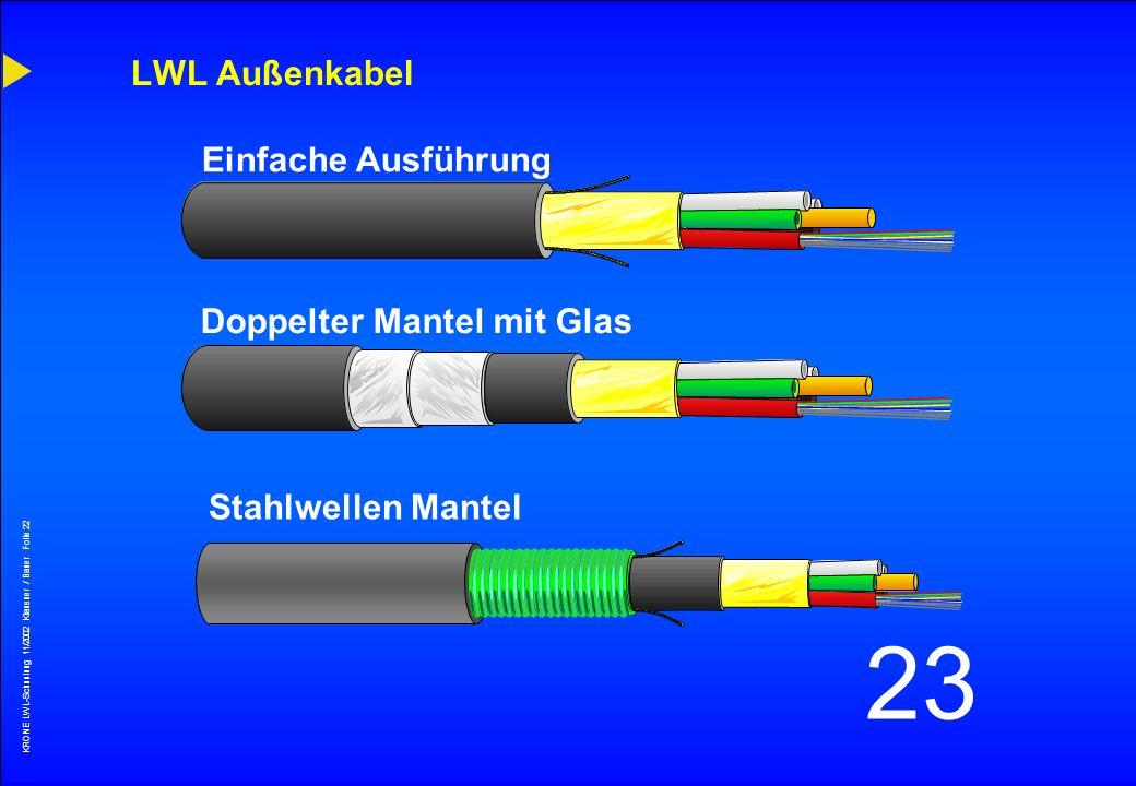KRONE LWL-Schunlung 11/2002 Klausner / Bauer Folie 21 23 A-DF (ZN) 2Y 8G 50/125 2,7 B 400 0,9 F 800 Bandbreitenlängenprodukt 2,7 dB bei 850 nm und 400