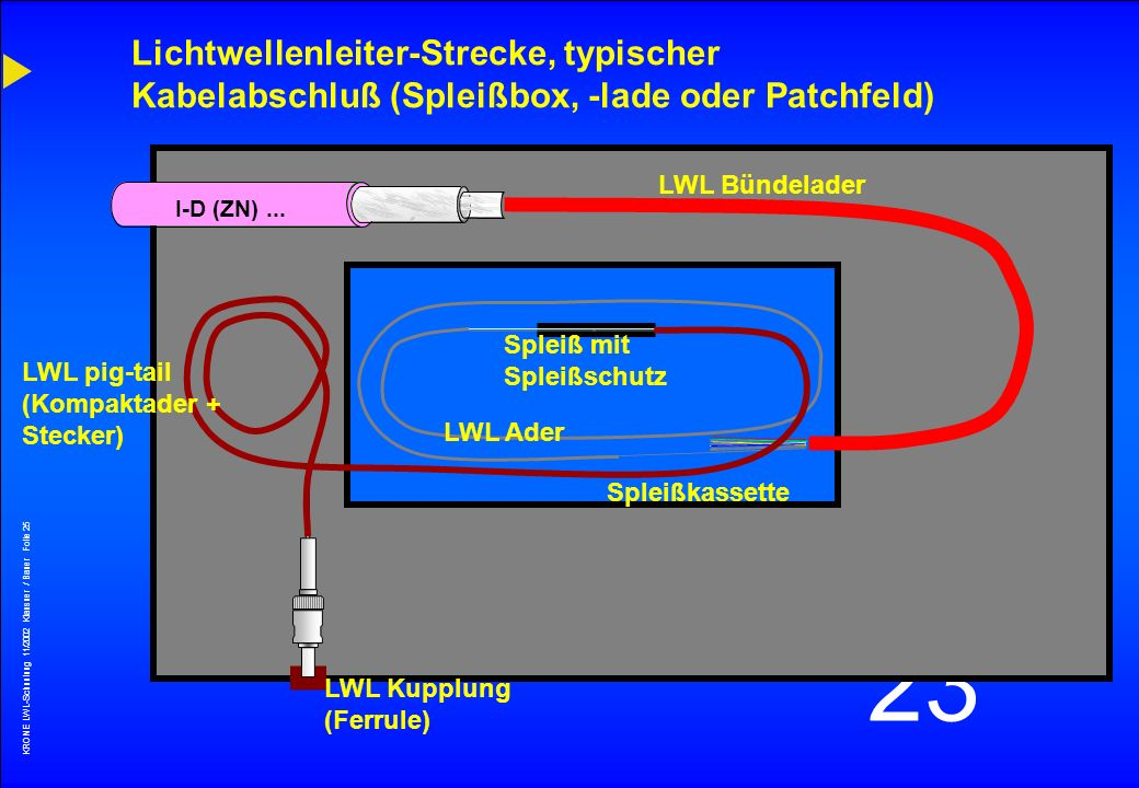 KRONE LWL-Schunlung 11/2002 Klausner / Bauer Folie 24 23 I-D (ZN)... Lichtwellenleiter-Verbindungen Spleiß (Fusion bzw. thermisch) alternativ : Crimp