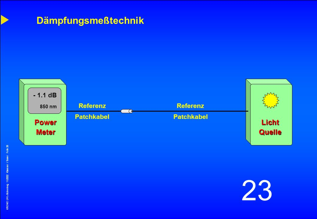 KRONE LWL-Schunlung 11/2002 Klausner / Bauer Folie 27 23 Prüfung von LWL-Strecken EN 50173 (inhouse) Parameter Bandbreite Mehrmoden Laufzeitverzögerun