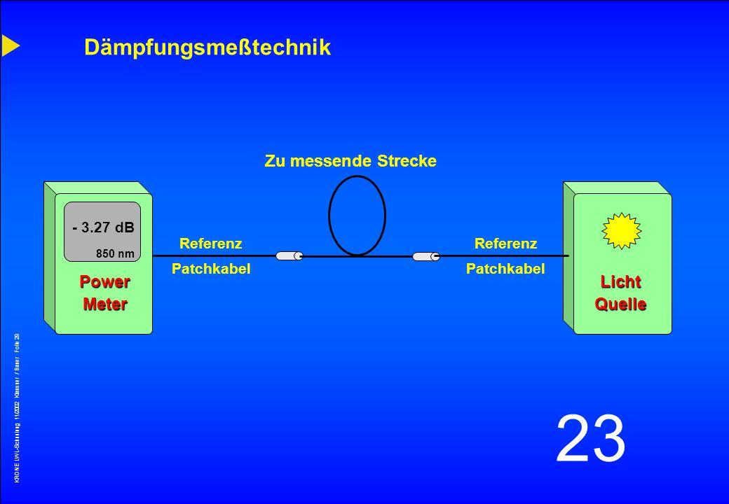 KRONE LWL-Schunlung 11/2002 Klausner / Bauer Folie 28 23 Dämpfungsmeßtechnik PowerMeter Referenz Patchkabel LichtQuelle Referenz Patchkabel - 1.1 dB 8