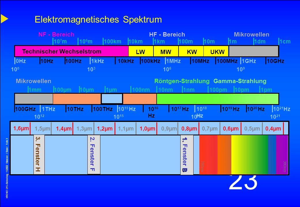 KRONE LWL-Schunlung 11/2002 Klausner / Bauer Folie 2 23 Vorteile der Signalübertragung mit Glasfaserkabel Geringe Dämpfung Hohe Bandbreite EMV-Verträg
