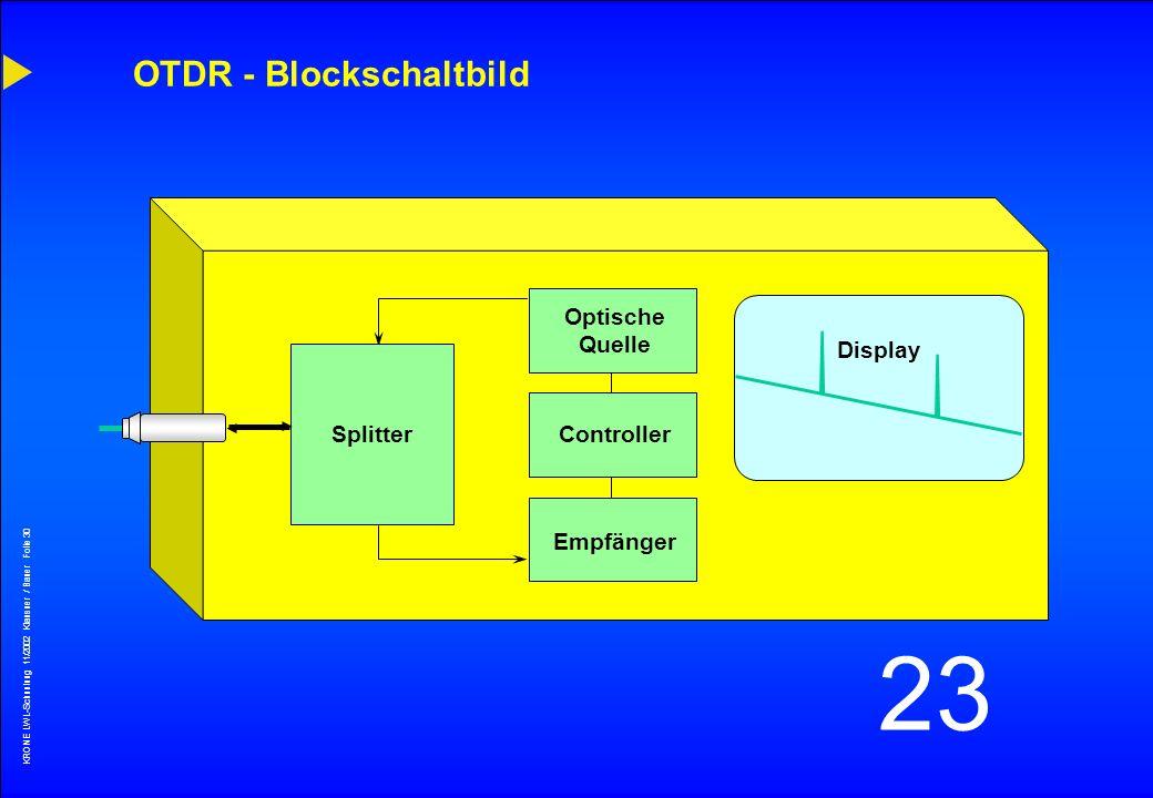 KRONE LWL-Schunlung 11/2002 Klausner / Bauer Folie 29 23 Dämpfungsmeßtechnik PowerMeter - 3.27 dB 850 nm LichtQuelle Referenz Patchkabel Referenz Patc