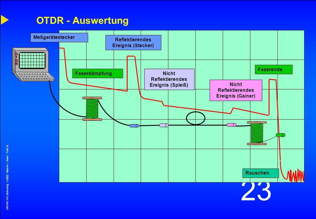 KRONE LWL-Schunlung 11/2002 Klausner / Bauer Folie 33 23 OTDR - Meßstrecke OTDR