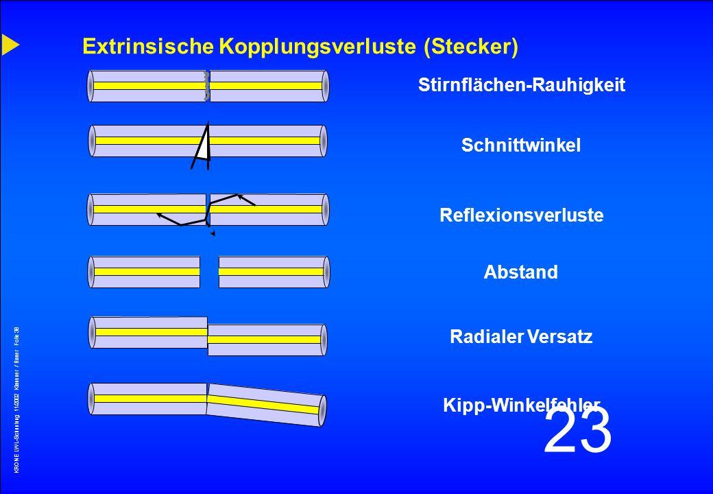 KRONE LWL-Schunlung 11/2002 Klausner / Bauer Folie 37 23 Numerische Apertur N1 N2 NA = sin = (N1) 2 - (N2) 2