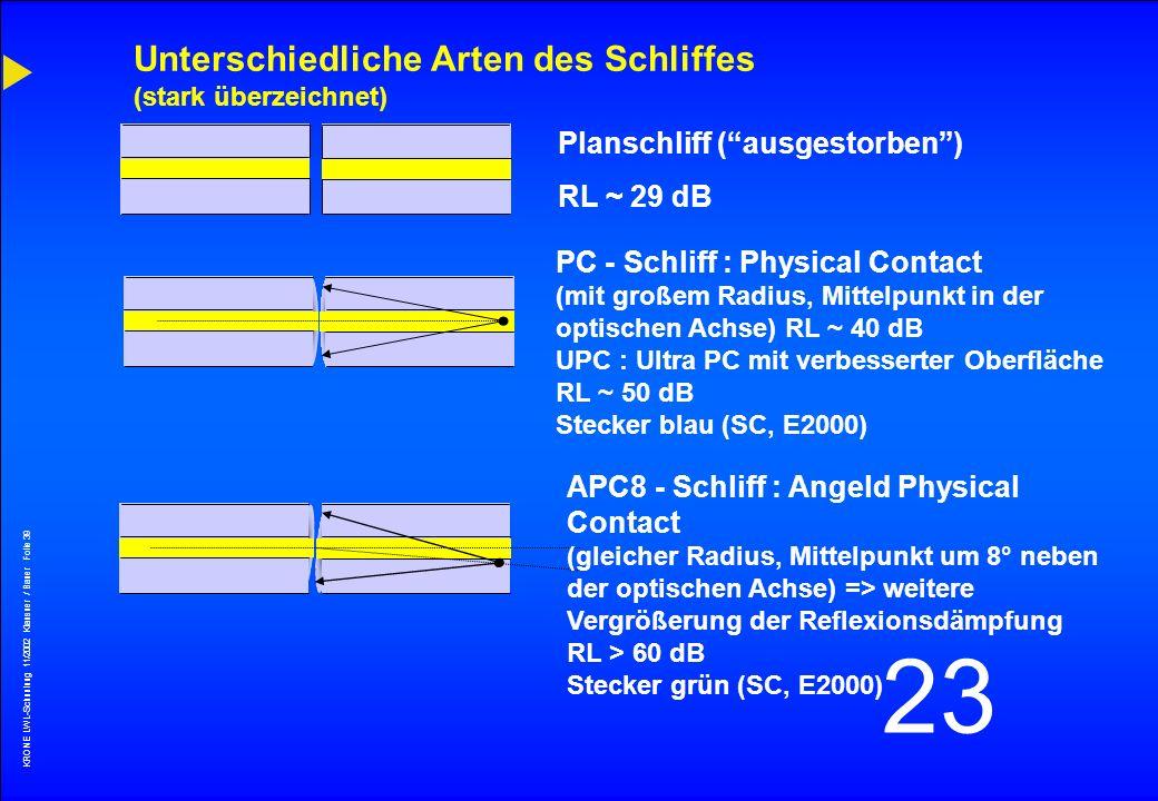 KRONE LWL-Schunlung 11/2002 Klausner / Bauer Folie 38 23 Extrinsische Kopplungsverluste (Stecker) Radialer Versatz Kipp-Winkelfehler Abstand Stirnfläc