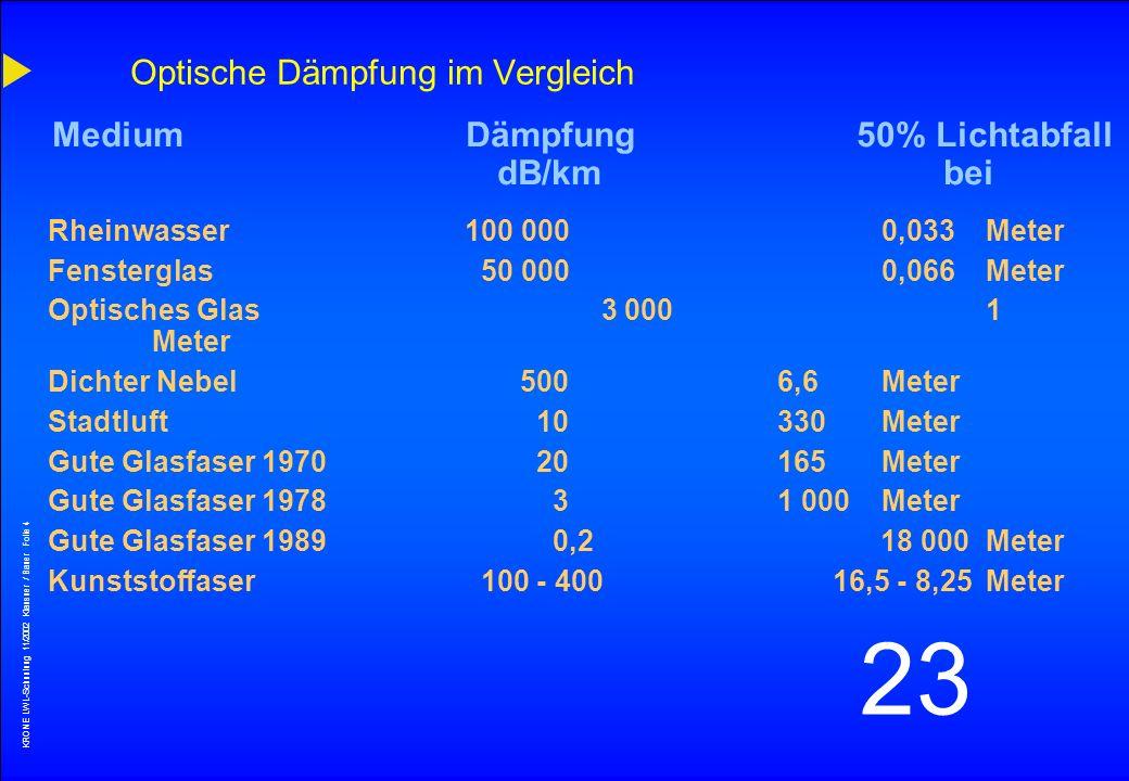 KRONE LWL-Schunlung 11/2002 Klausner / Bauer Folie 3 23 1,6µm 1,5µm 1,4µm 1,3µm1,2µm 1,1µm 1,0µm0,9µm 0,8µm0,7µm0,6µm0,5µm0,4µm Elektromagnetisches Sp