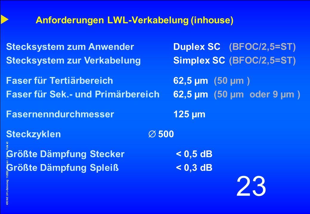 KRONE LWL-Schunlung 11/2002 Klausner / Bauer Folie 39 23 Unterschiedliche Arten des Schliffes (stark überzeichnet) Planschliff (ausgestorben) RL ~ 29