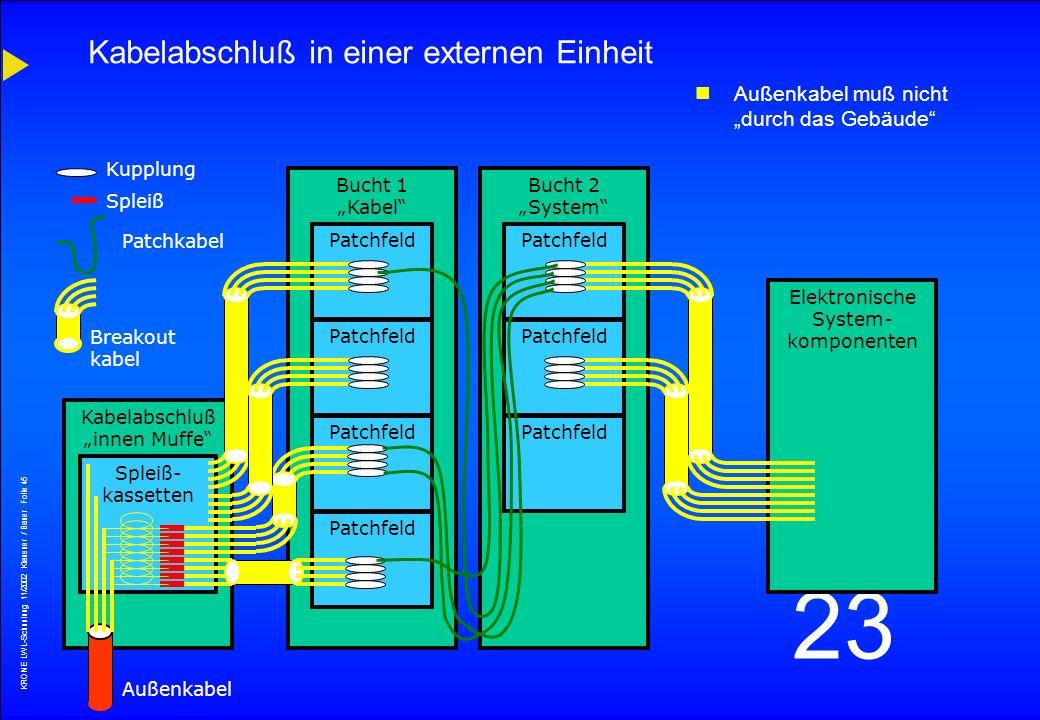 KRONE LWL-Schunlung 11/2002 Klausner / Bauer Folie 44 23 KRONE - Vt COM-Gf GF-Patchmodul –vormontiert mit 12 Kupplungen –Kupplungstypen: SC/APC, FC/PC