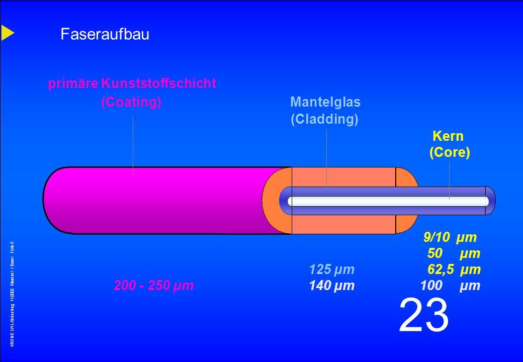 KRONE LWL-Schunlung 11/2002 Klausner / Bauer Folie 4 23 Optische Dämpfung im Vergleich MediumDämpfung50% Lichtabfall dB/kmbei Rheinwasser100 0000,033