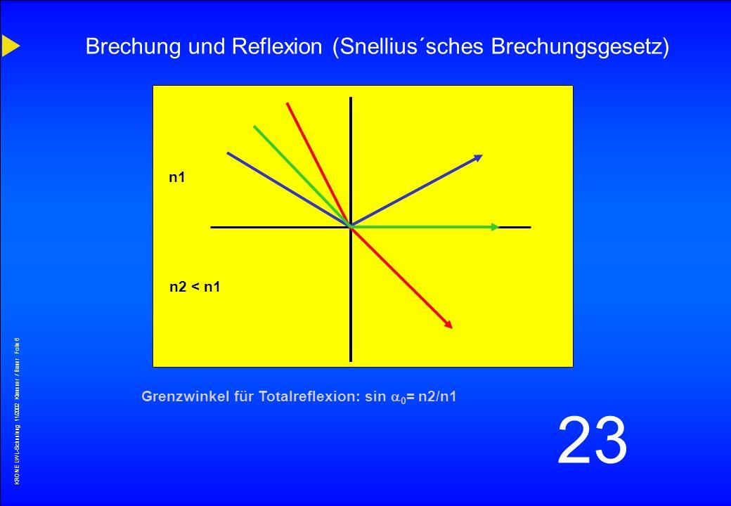 KRONE LWL-Schunlung 11/2002 Klausner / Bauer Folie 5 23 primäre Kunststoffschicht (Coating) 200 - 250 µm Mantelglas (Cladding) 125 µm 140 µm Faseraufb