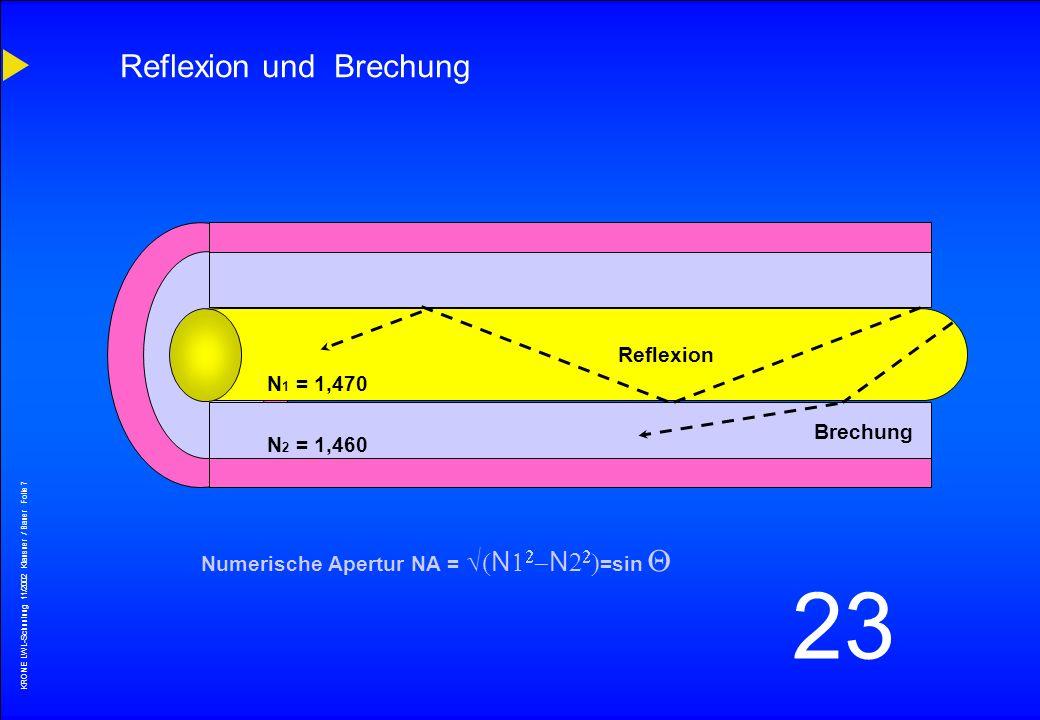 KRONE LWL-Schunlung 11/2002 Klausner / Bauer Folie 6 23 Brechung und Reflexion (Snellius´sches Brechungsgesetz) n1 n2 < n1 Grenzwinkel für Totalreflex