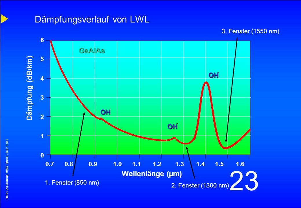 KRONE LWL-Schunlung 11/2002 Klausner / Bauer Folie 8 23 Lichtwellenleitertypen MultimodeStufenindex100/140 MultimodeGradientenindex50/125 62,5/125 Mon