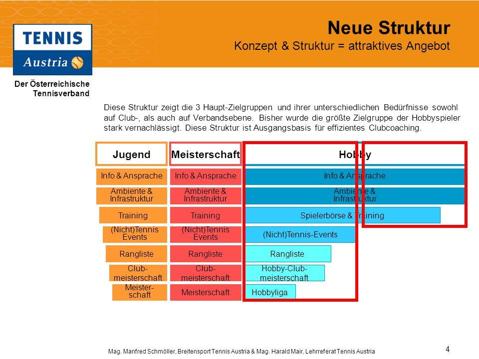 Der Österreichische Tennisverband Mag. Manfred Schmöller, Breitensport Tennis Austria & Mag. Harald Mair, Lehrreferat Tennis Austria 4 Neue Struktur K